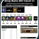 Drop Rates BattleGround Chest v1