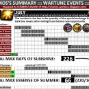COSMOS's Illustration of Wartune July Event
