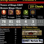 Drop Rates Tower of Kings Chests