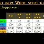 4,202 USD to go from White sylph to Orange