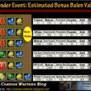 Big Spender Event: Estimated Bonus Balen Values