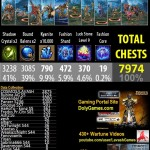 Spire Chest Drop Rates v7 – 7974 Chests