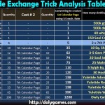 Yuletide Exchange Trick Analysis Table