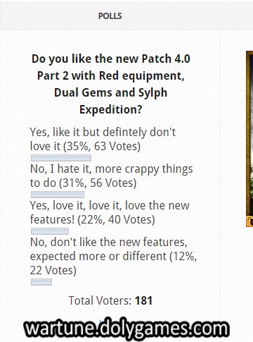 Poll Results of Opinion on Patch 4,0 Part 2