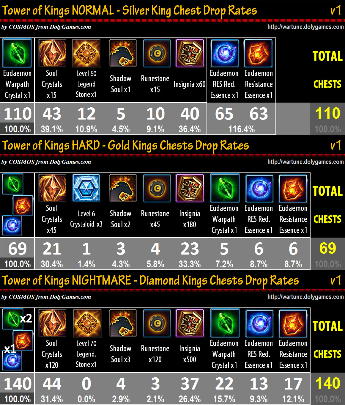 Tower of Kings Drop Rates v1 after Eudaemons