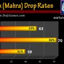 Shiny Box (Mahra) Drop Rates v1 with 192 boxes