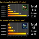 Treasure Thief Chest Drop Rates v1 with 164 boxes