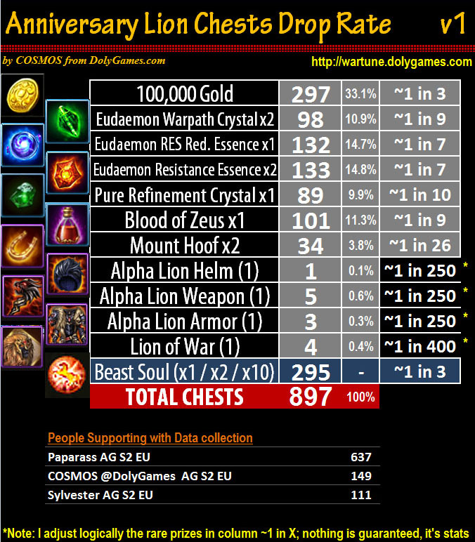 Anniversary Lion Chests Drop Rate v1 - 900 chests