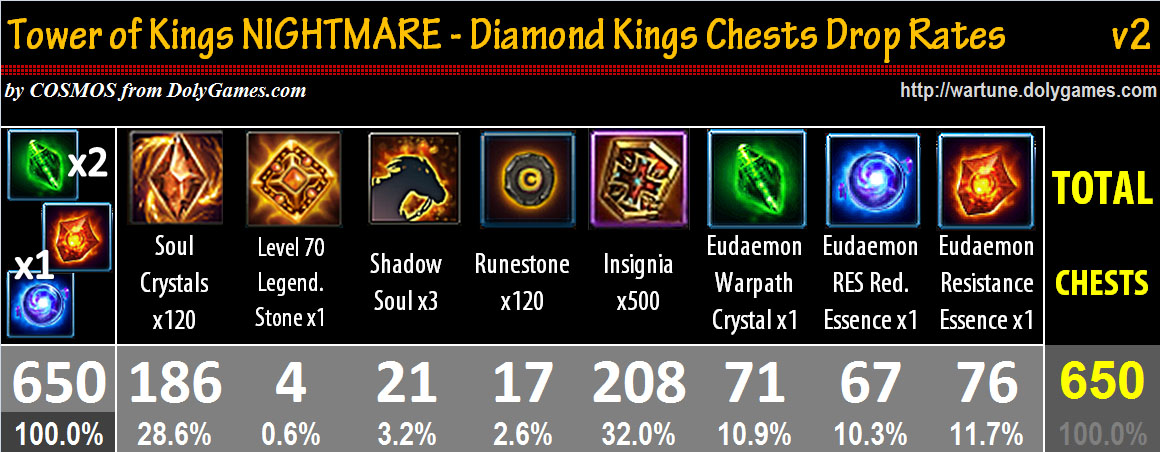 Diamond Kings Chests Drop Rates v2