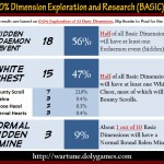 Complete Dimension Exploration and Research (BASIC)