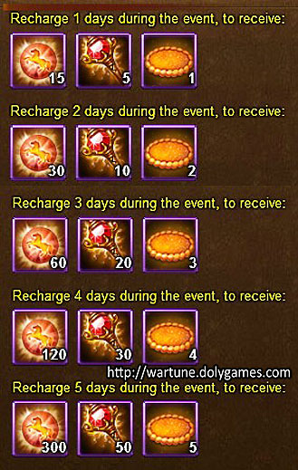 Consecutive Recharge - Wartune Events 12 November 2015