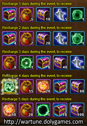 Consecutive Recharge - Wartune Events 4 November 2015