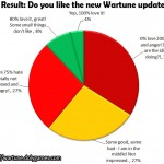 Poll Result Do you like the new Wartune update 5.1