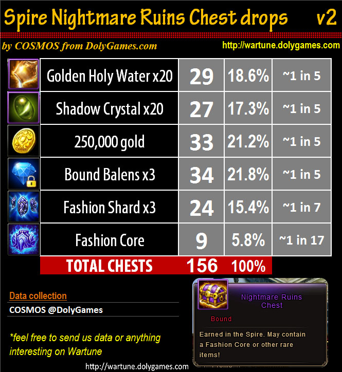 Spire Nightmare Ruins Chest drops rates v2