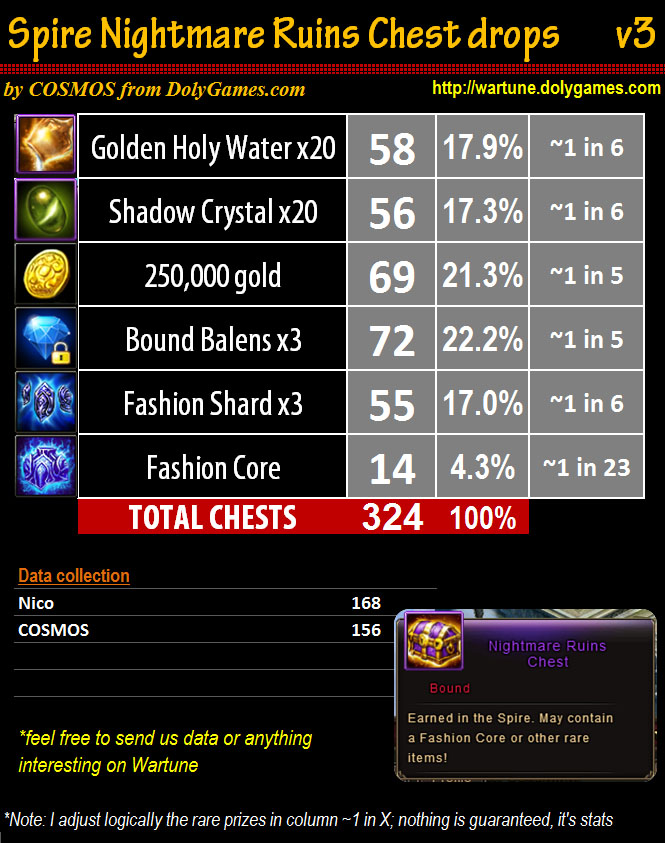 Spire Nightmare Ruins Chest drops rates v3