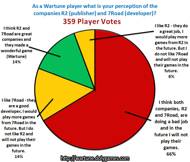 Poll Result - Player Perception of R2 and 7Road