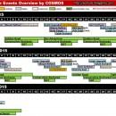 Wartune Major Events Overview 5 Dec 2015