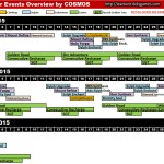 Wartune Major Events Overview 5 Dec 2015