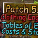 [Patch 5.6] Clothing Engulf EXP Costs and Stats