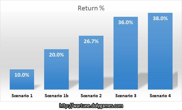 Advanced Henna Event Return rates (Apr 2016)
