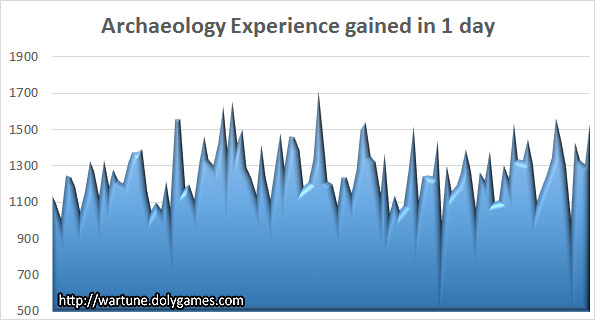 Archaeology Experience gained in 1 day Wartune 2