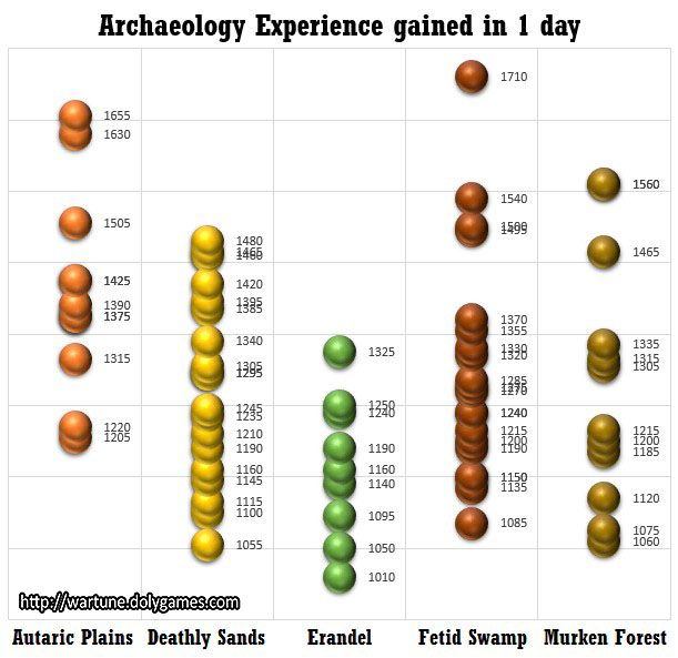 Archaeology Experience gained in 1 day Wartune