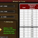 Influence Levels 1 to 30 – Fate System Passive