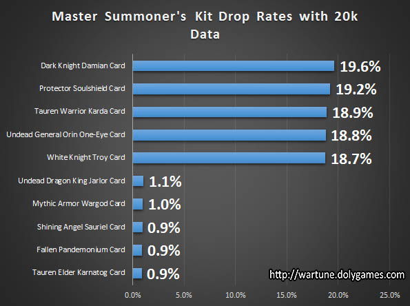 Master Summoner's Kit Drop Rates chart
