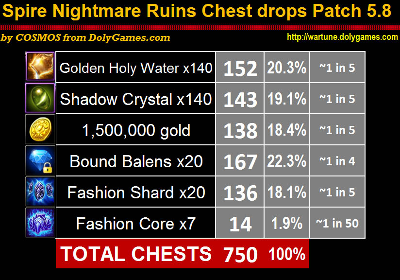 Spire Nightmare Ruins Chest drops Patch 5.8