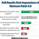 [Poll Results] 600+ Votes First Impressions of Wartune Patch 5.8