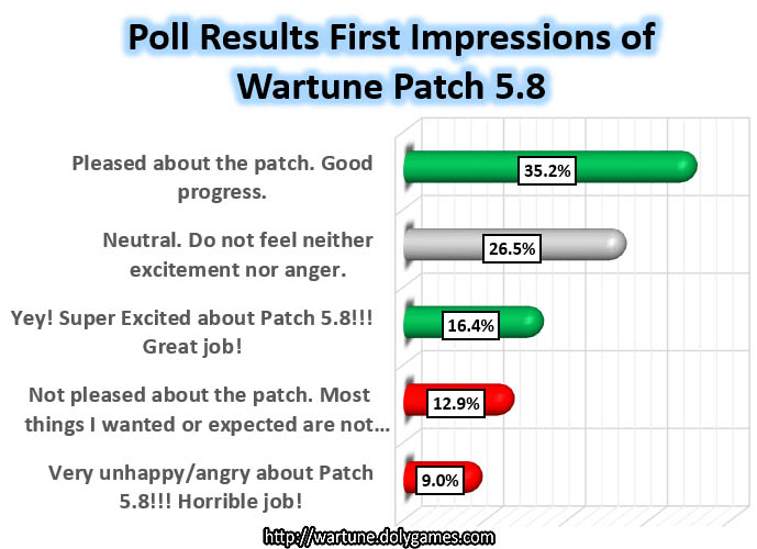 Poll Results Impressions of Wartune Patch 5.8