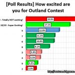 Chart - Poll Results Outland Contest Excitement