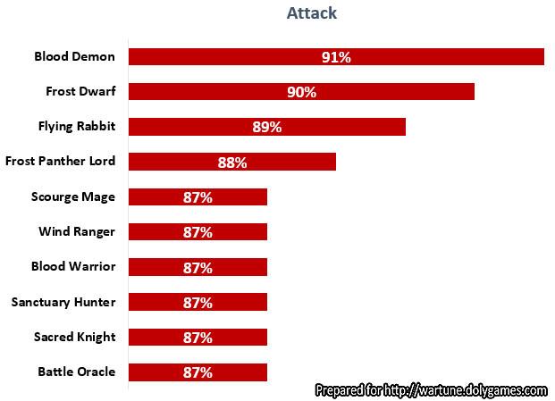 Eudaemon Base Stats Analysis - Attack