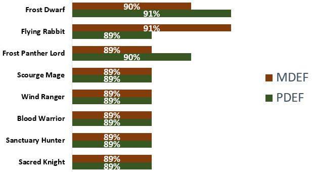 Eudaemon Base Stats Analysis (Level 12 Max)