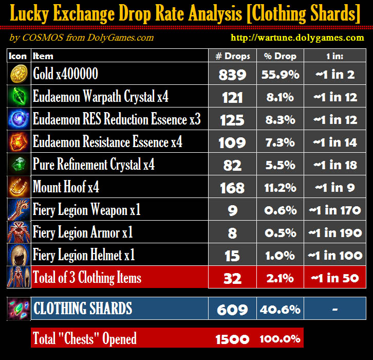Lucky Exchange Drop Rate Analysis Clothing Shards