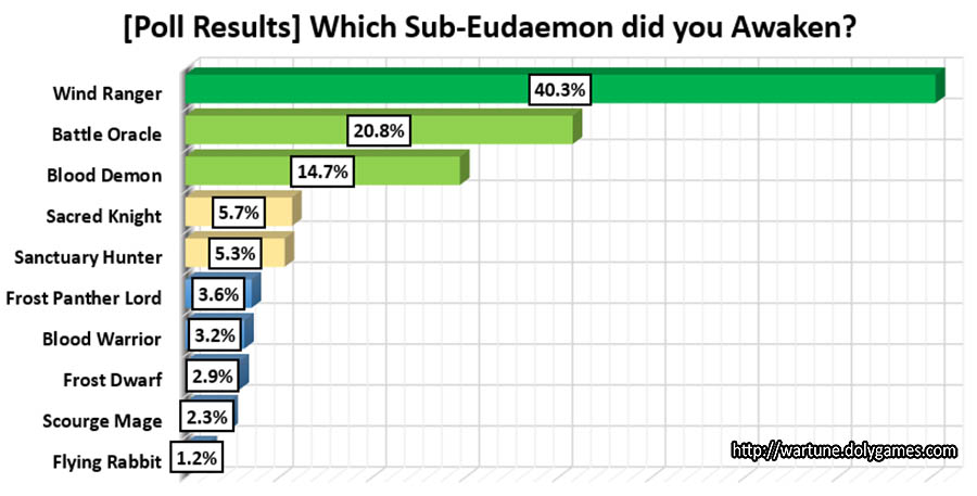 [Poll Results] Which Sub-Eudaemon did you Awaken