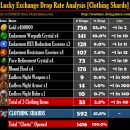 Lucky Exchange Drop Rate Analysis #2 [Clothing Shards]