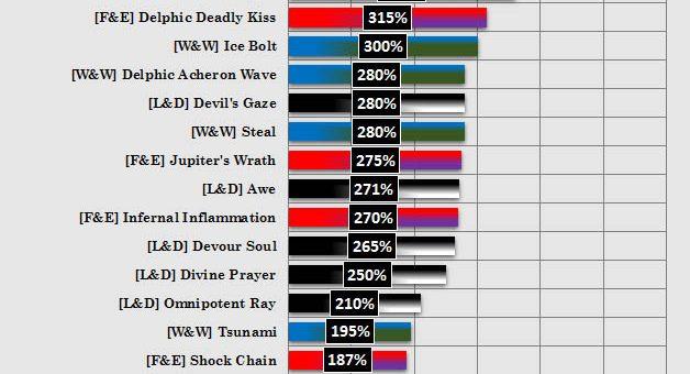 Damage Power Chart of Merged Sylph Skills