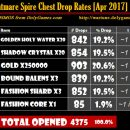 Nightmare Spire Chest Drop Rates (Patch 6.5)