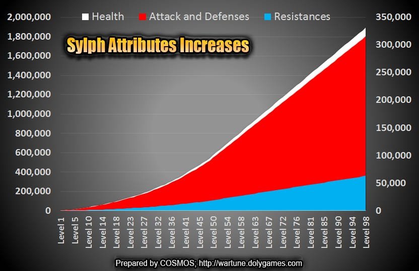 Holy Sword Polishing Sylph Attributes Increases Chart -min