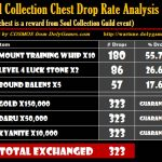 Soul Collection Chest Drop Rate Analysis by COSMOS
