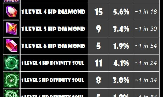 Speed Clearance Drop Rate Analysis [Exquisite Chest]
