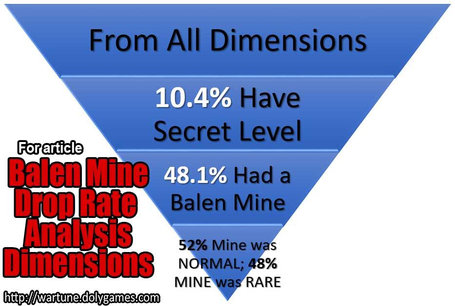 Balen Mine Drop Rate Analysis Dimensions - DolyGames Wartune