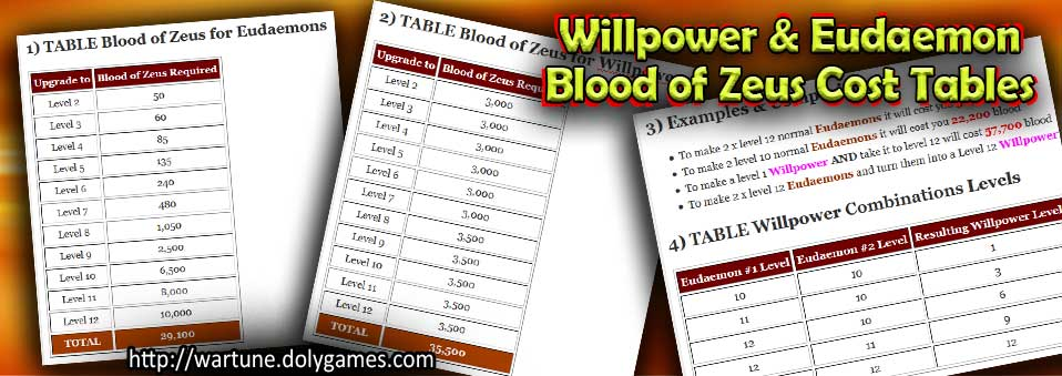 Willpower & Eudaemon Blood of Zeus Cost Tables