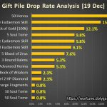 Gift Pile Drop Rate Analysis [19 Dec] DolyGames Wartune