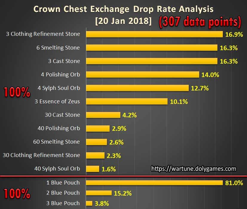 Crown Chest Exchange 20 Jan 2018 Drop Rate Analysis 2