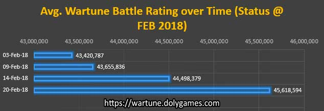 Avg. Wartune Battle Rating over Time FEB 2018