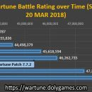Battle Rating Over Time (Status 20 Mar 2018)