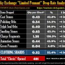 Limited Pennant Exchange Drop Rate Report