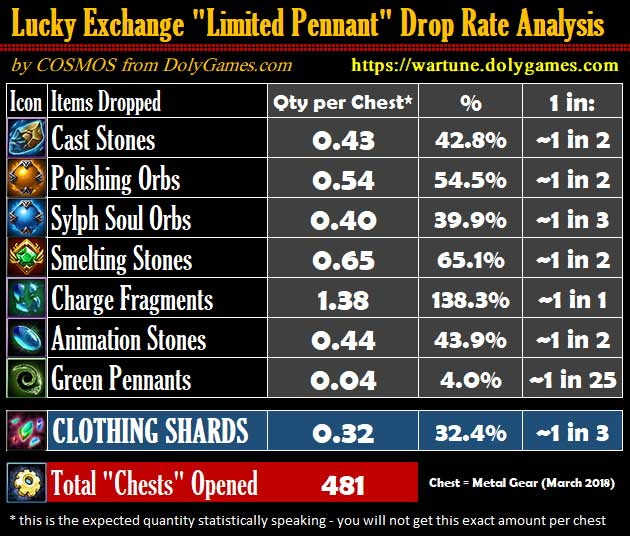 Limited Pennant Exchange Drop Rate report Wartune